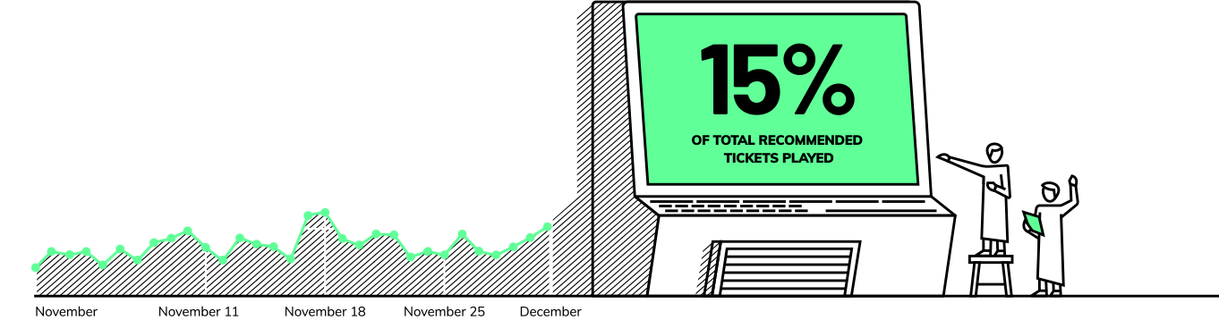 Tickets played graph image